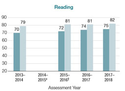 EQAO results: % of Grade 3 and 6 students at or above provincial standards